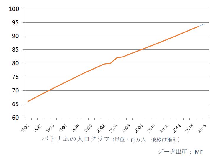 東南アジア 人口