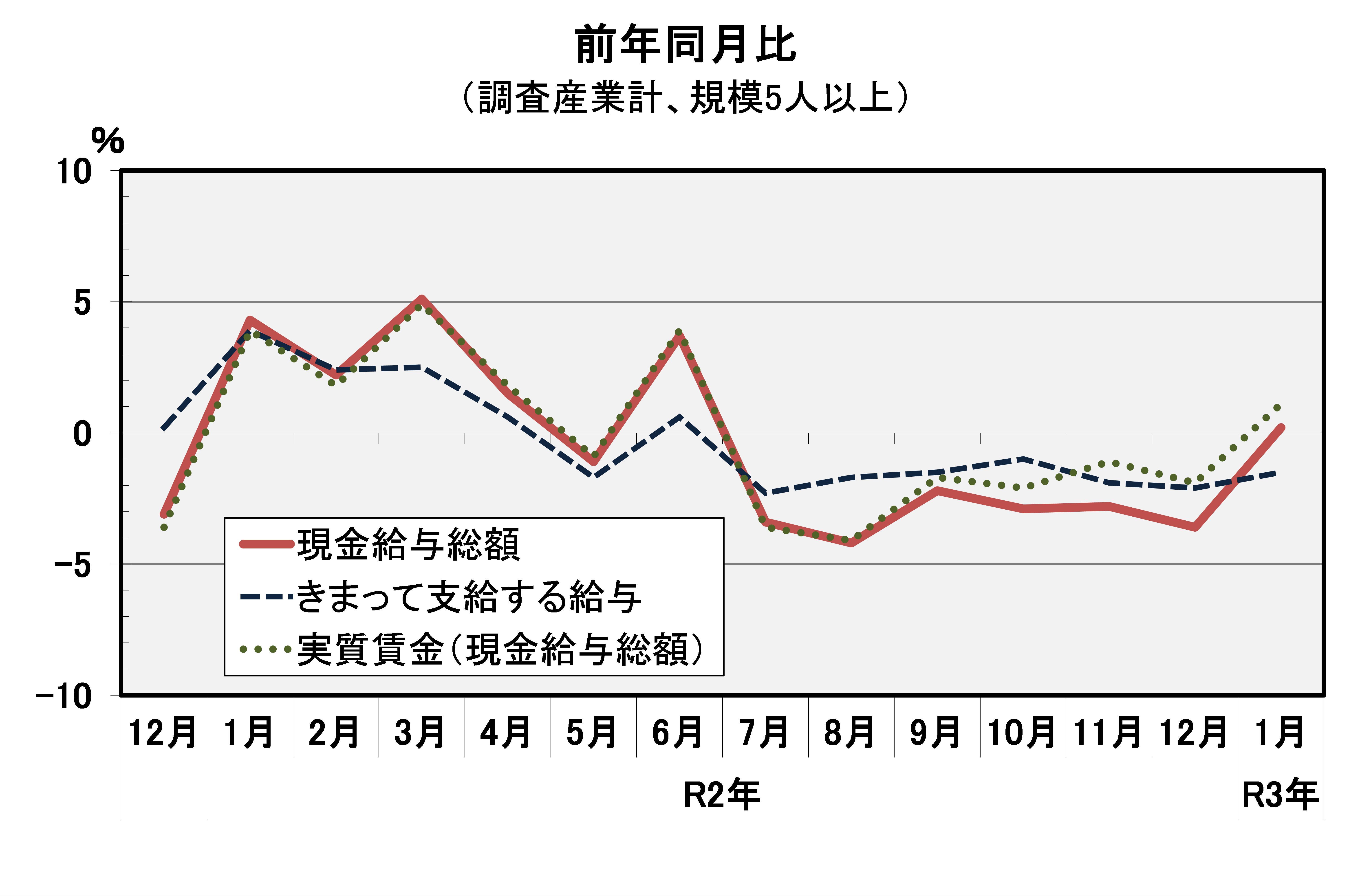 毎月 勤労 統計 調査