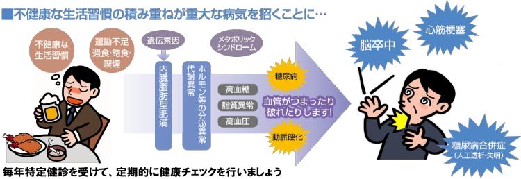 生活習慣病対策/健康政策課/とりネット/鳥取県公式サイト
